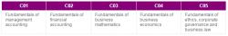 Certificate Level CIMA
