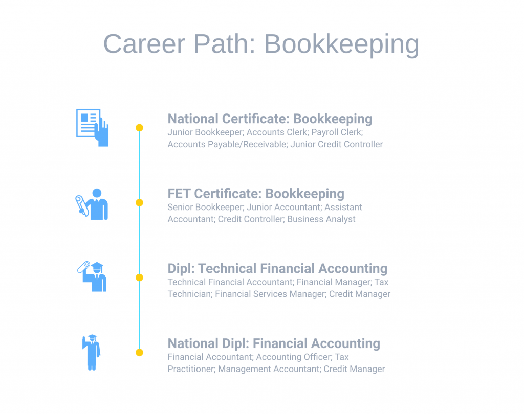 bookkeeping courses via distance learning