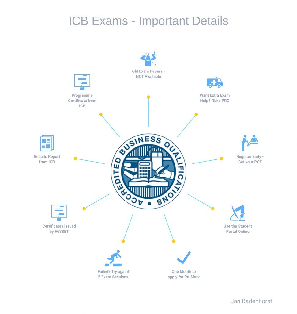ICB Re-Assessments